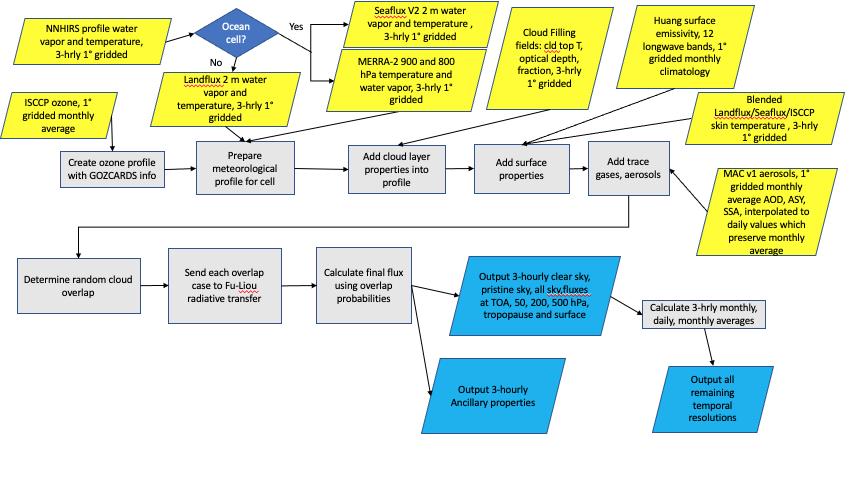 Flow diagram of LW algorithm