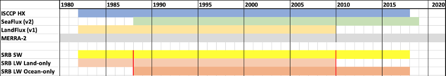 Timeline of data products